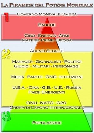 piramide-potere-globale-banche-energia-cibo-armi-droga-banche-2